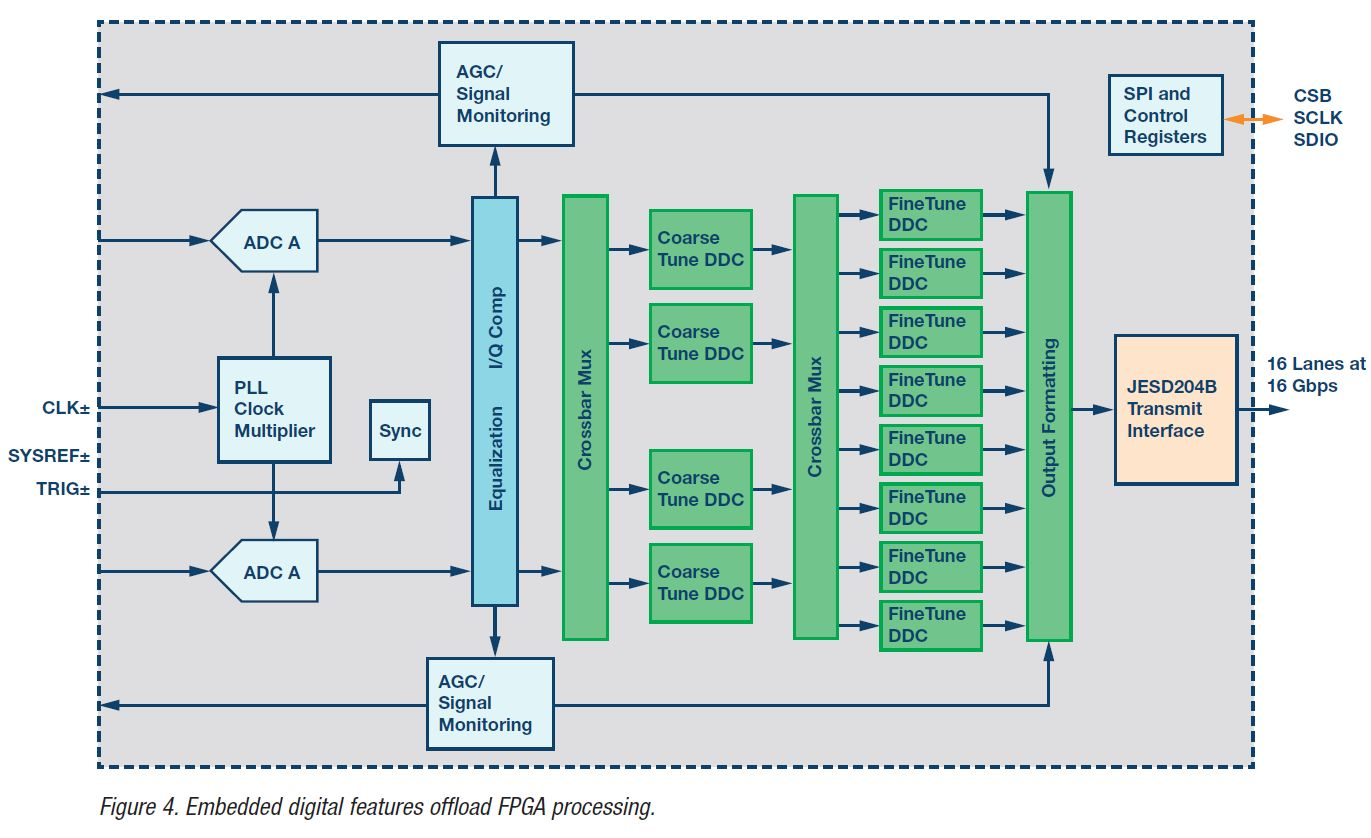 Embedded digital features offload FPGA processing